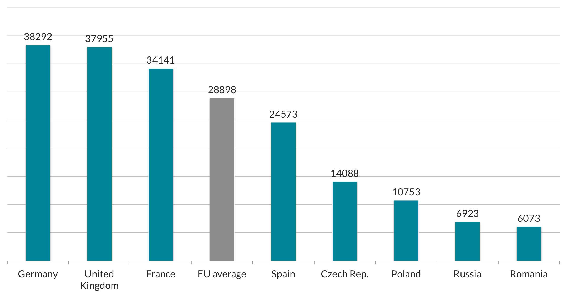 GDP per capita in USD